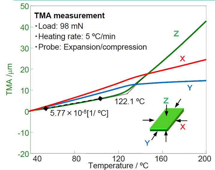 TMA for thermal expansion analysis